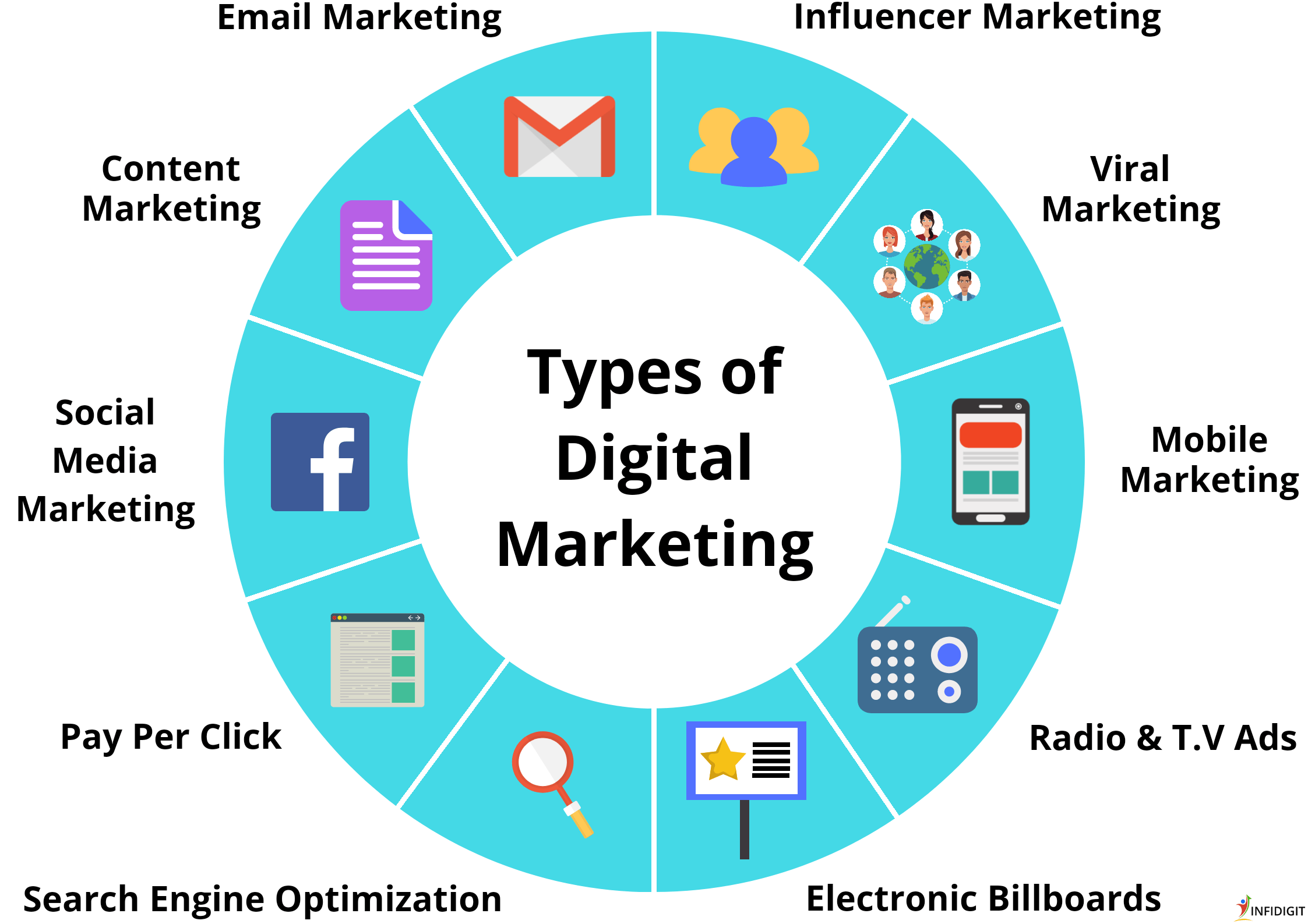 Various Types of Digital Marketing