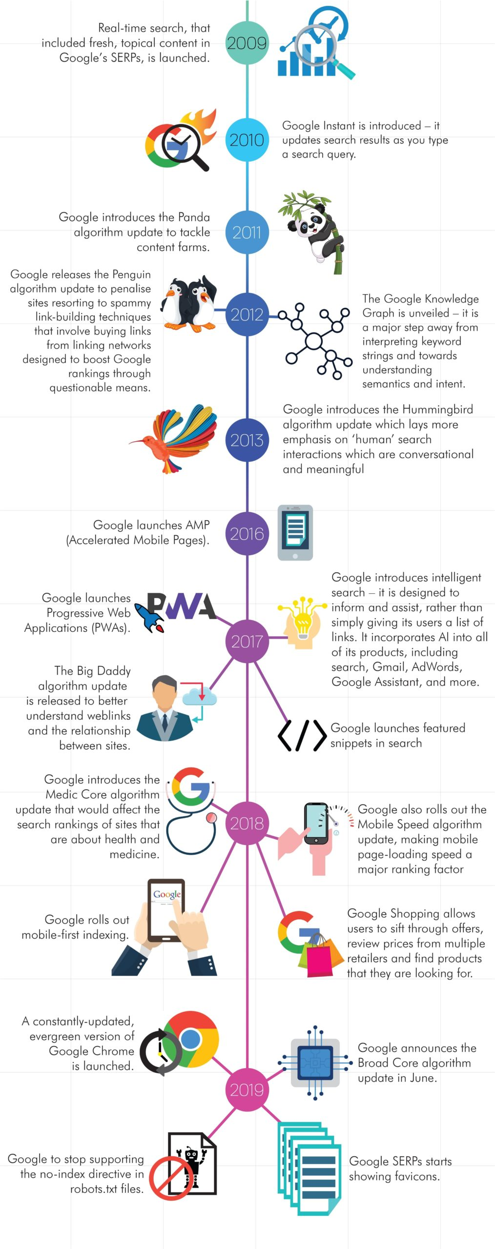 How Google has evolved over the years