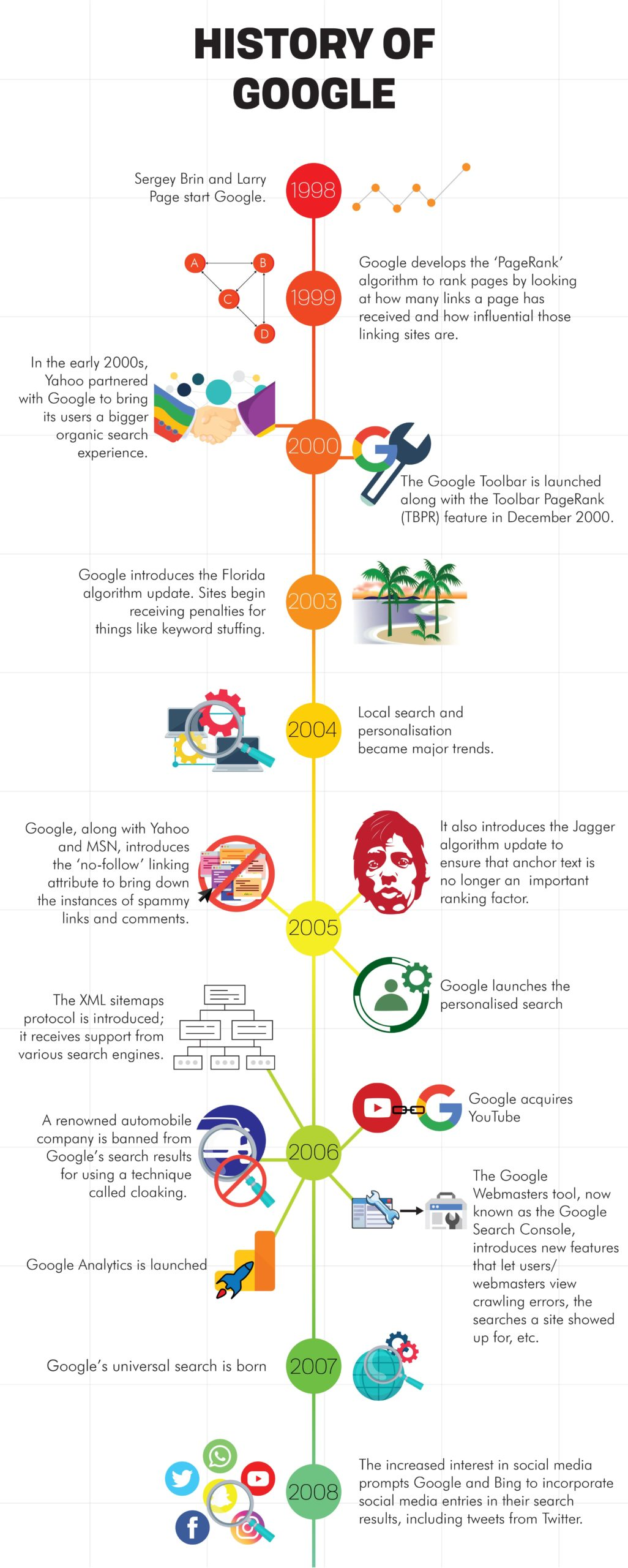 Brief History of Google