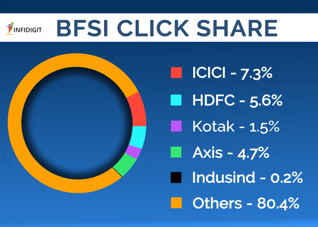 BFSI Click Share Report