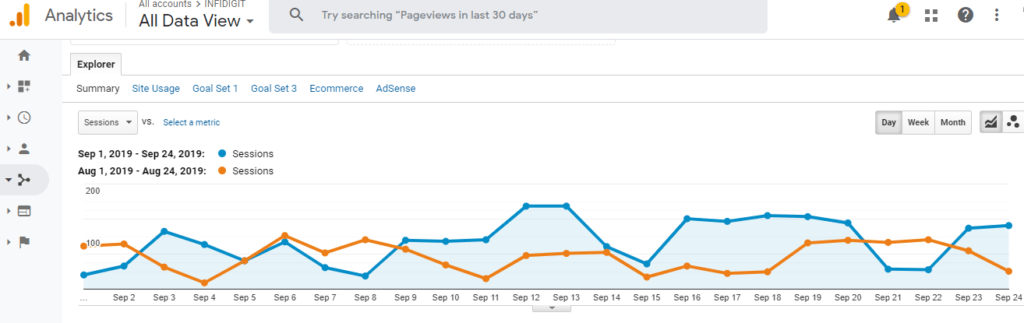 Optimize your website by setting up Google Analytics to track performance