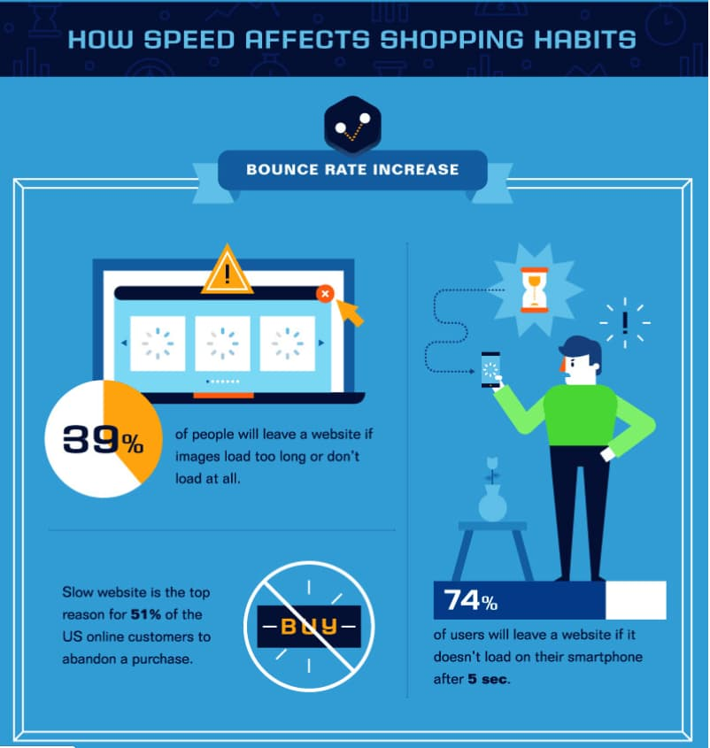 Learn How speed affects shopping habits