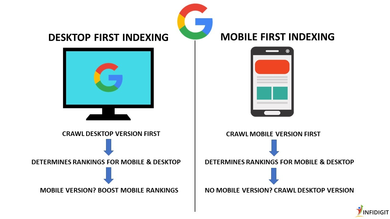 Mobile-First Indexing: How Does it Work and Impact SEO