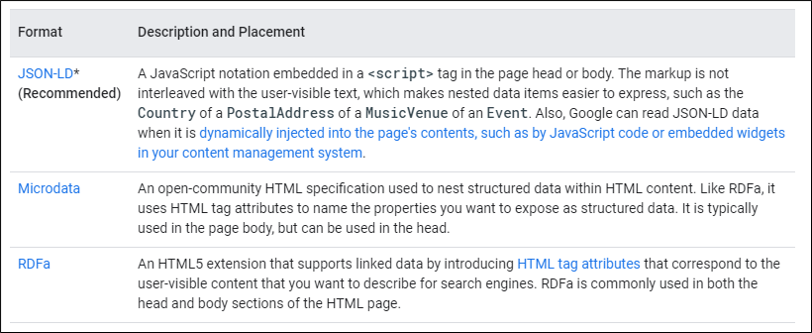Google Structured Data Formats