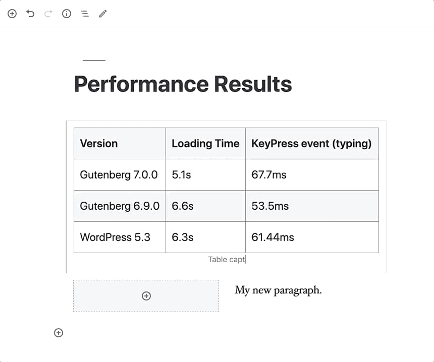 Wordpress Performance Results