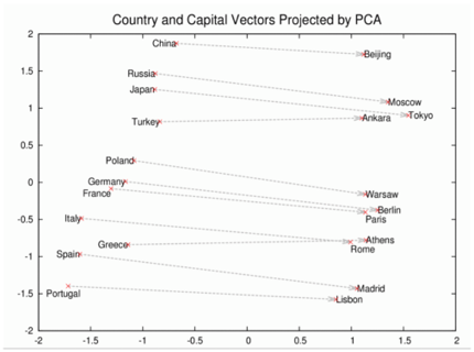 Country and Capital Vectors