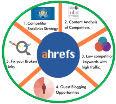 SEO Tools - Ahrefs Features