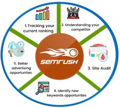 SEO Tools - SEMRush Features