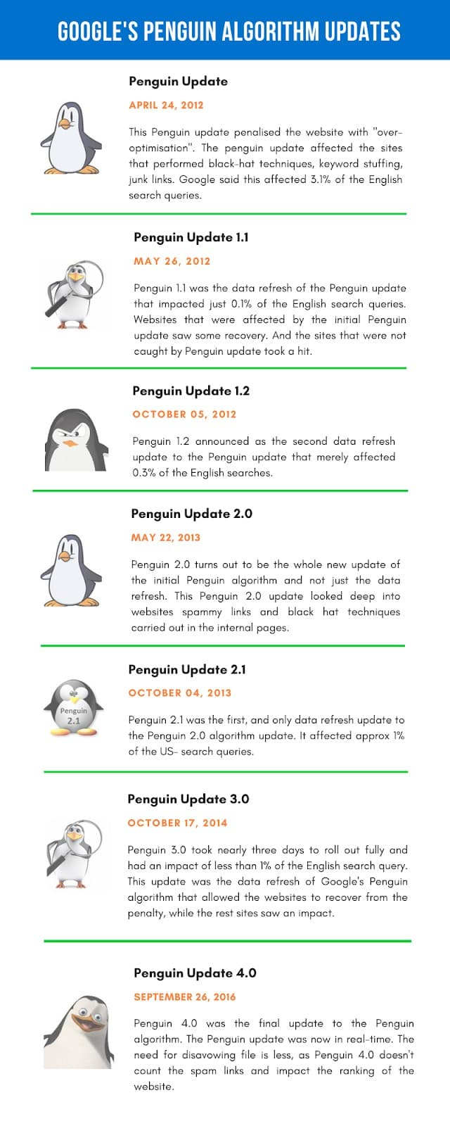 Google Penguin Update and Recovery