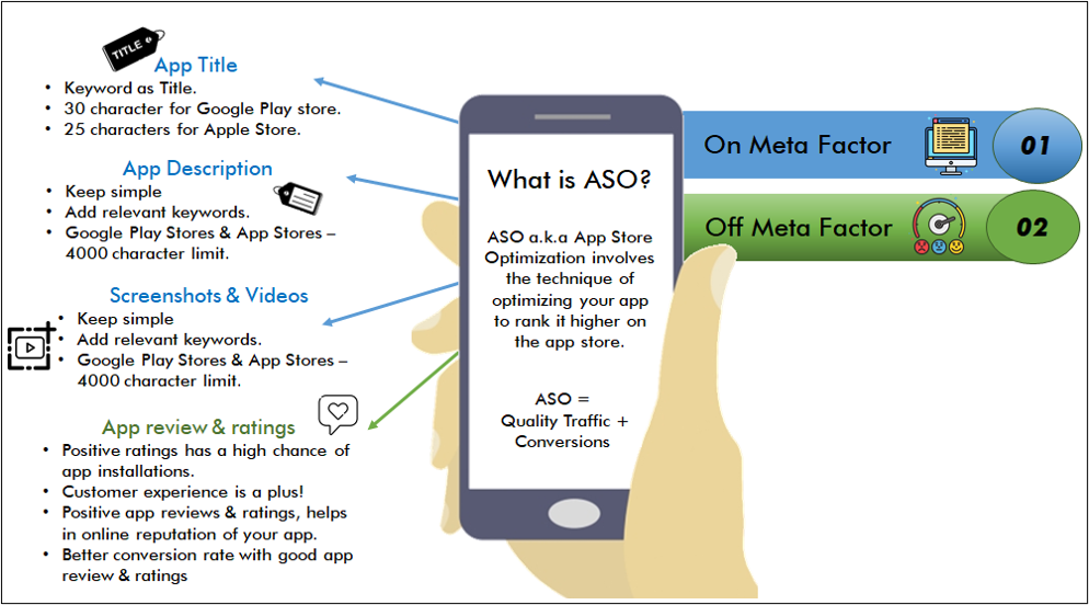 It is an organic process of improving the visibility of your app on the Google Play Store & Apple store