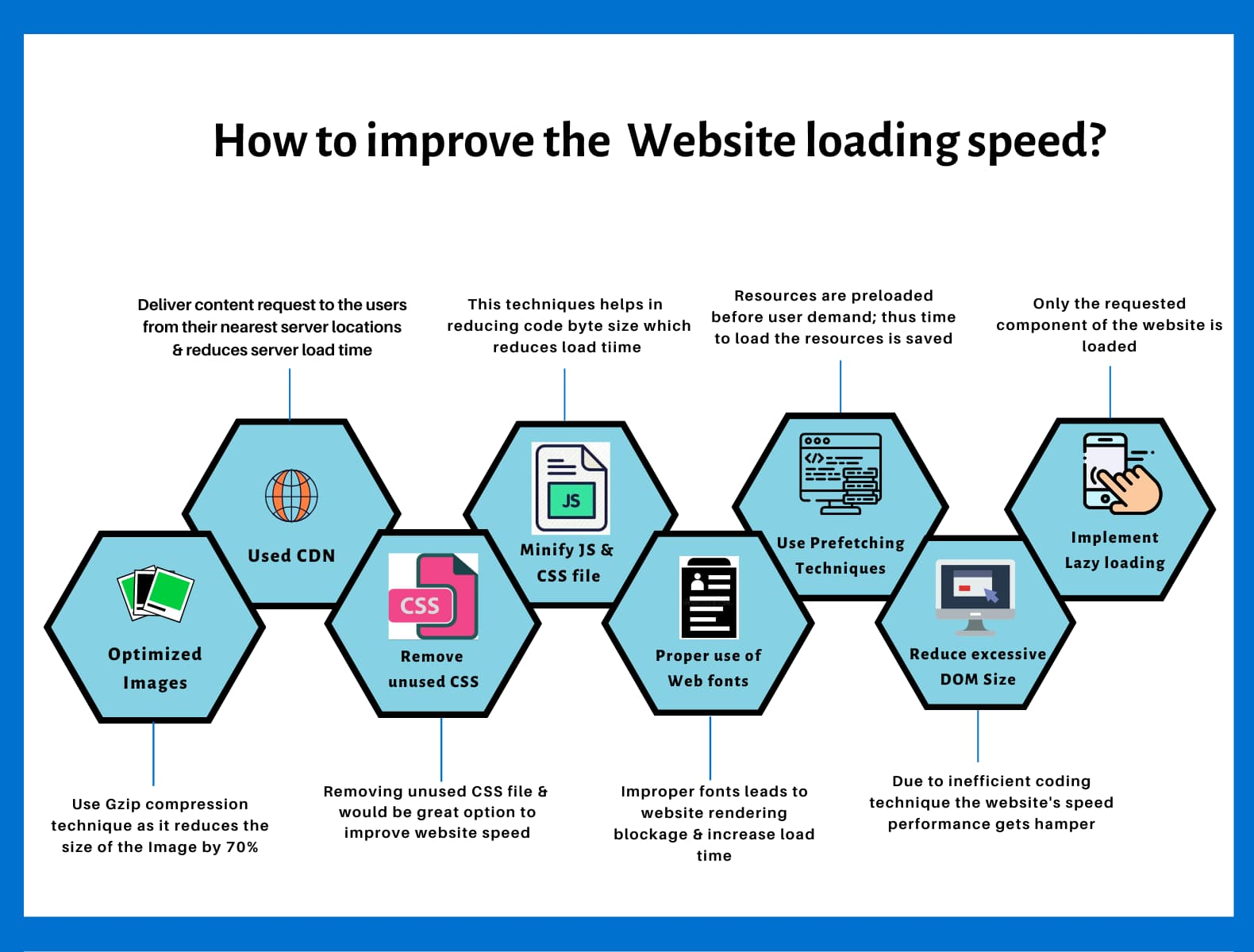 Details on improvement of pagespeed for a website