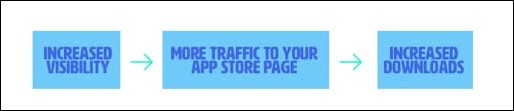 Meaning of App Store Optimization
