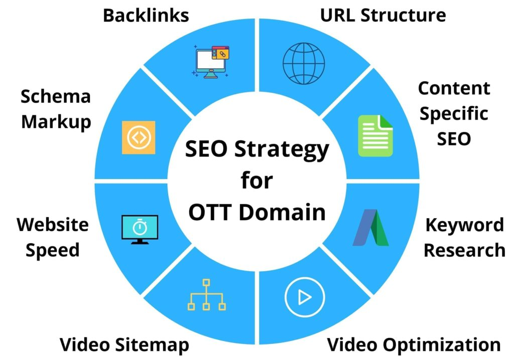 Here are some SEO strategies used for OTT Platforms