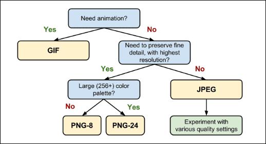 Flow Chart explaining the image file type