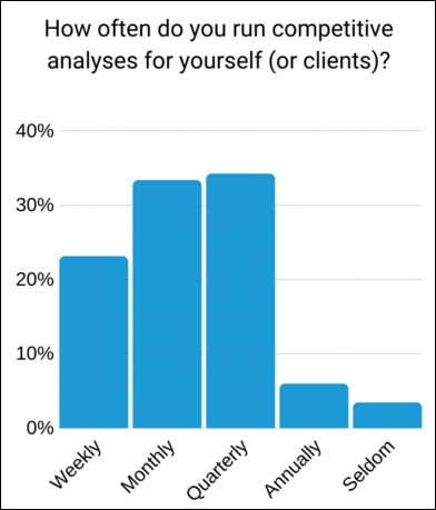Competitor Analysis Data