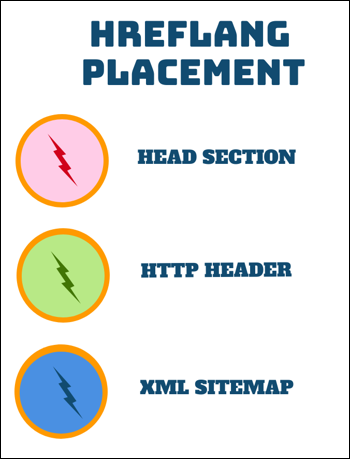 Hreflang Placement