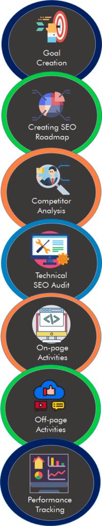 seo service process