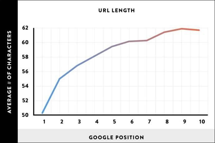 URL Length