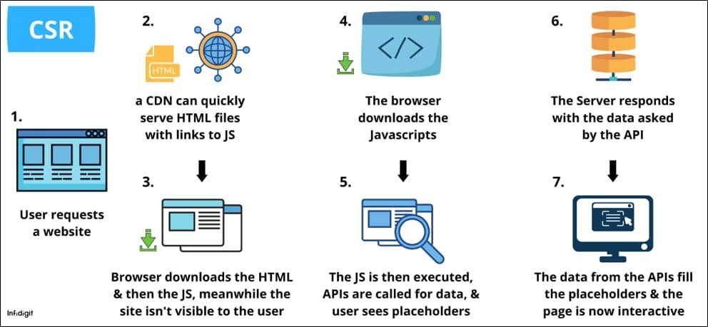 Server Side Rendering vs Client Side Rendering | Infidigit