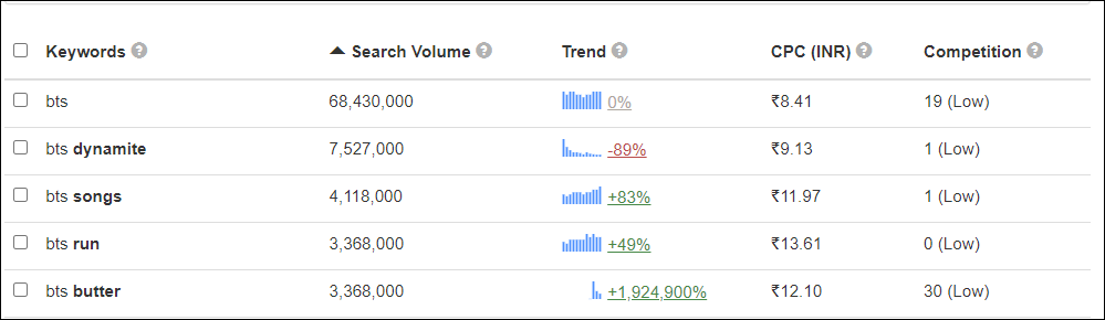 bts keywords and their search volume